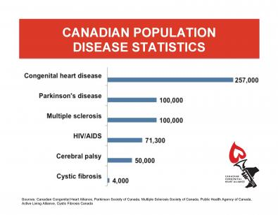 Facts And Issues Canadian Congenital Heart Alliance