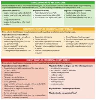 CHD complexity chart