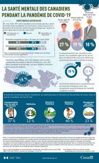 StatistiquesCan: La santé mentale des Canadiens pendant la pandémie de COVID-19
