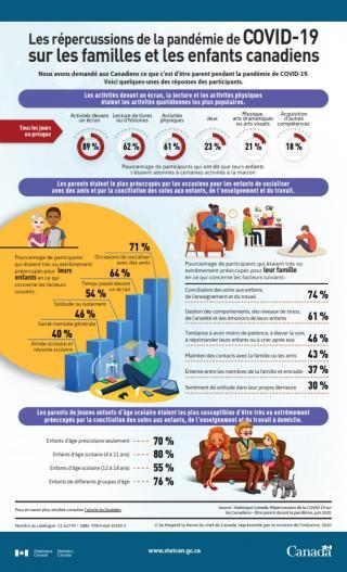 StatistiquesCan: Les répercussions de la pandémie de COVID-19 sur les familles et les enfants canadiens